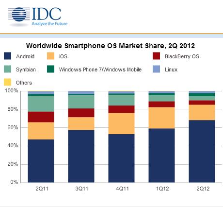 idc_smartphone ios bb andr